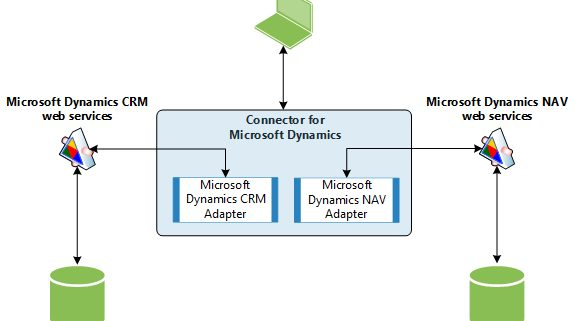 Dynamics-NAV-Dynamics-CRM-conector