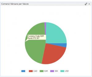 dynamics-nav-navision-comenzi-vanzare-per-valute