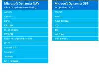 Cuma aleg partenerul de Dynamics NAV