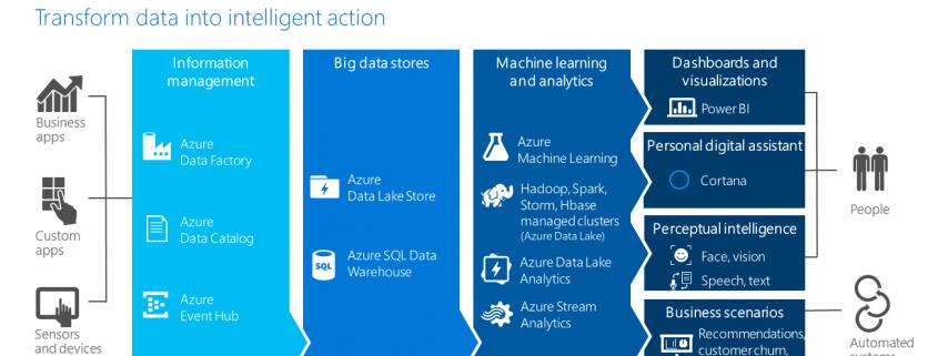 Cortana_Analytics