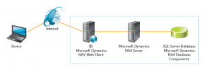 Dynamics NAV 2018 - Web Client