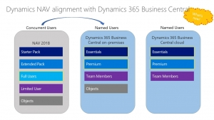 Dynamics NAV - Dynamics 365 Business Central