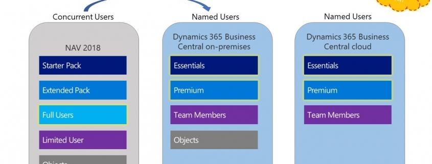 Dynamics NAV - Dynamics 365 Business Central