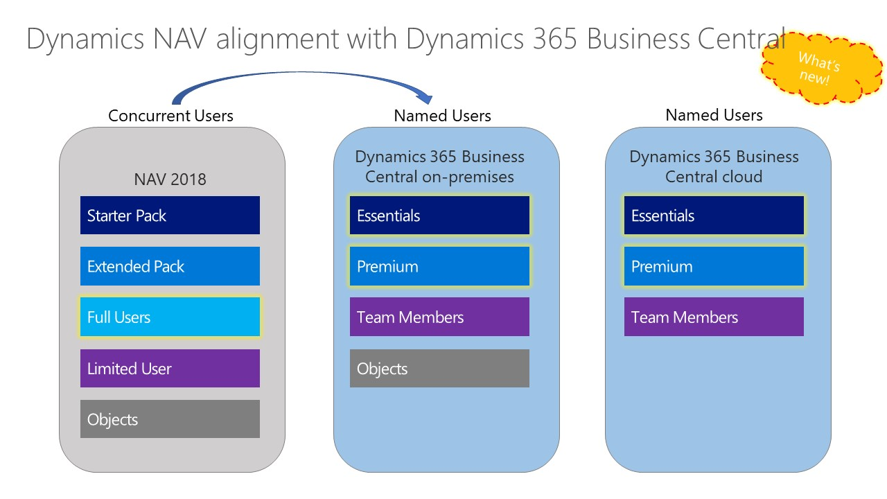 Licensing Changes for Dynamics 365 Business Central on-premises