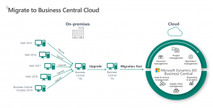 Dynamics 365 Business Central - Navision) -Cloud Migration