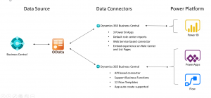 Dynamics 365 Business Central - Navision) - Power Platform